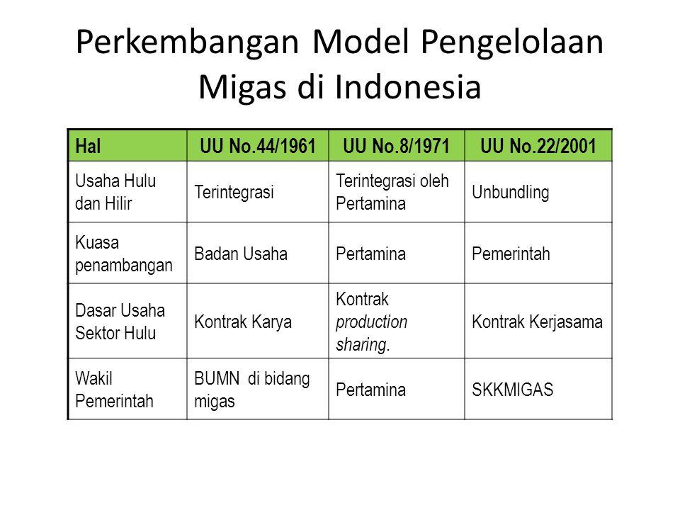 Perkembangan Model Pengelolaan Migas di Indonesia