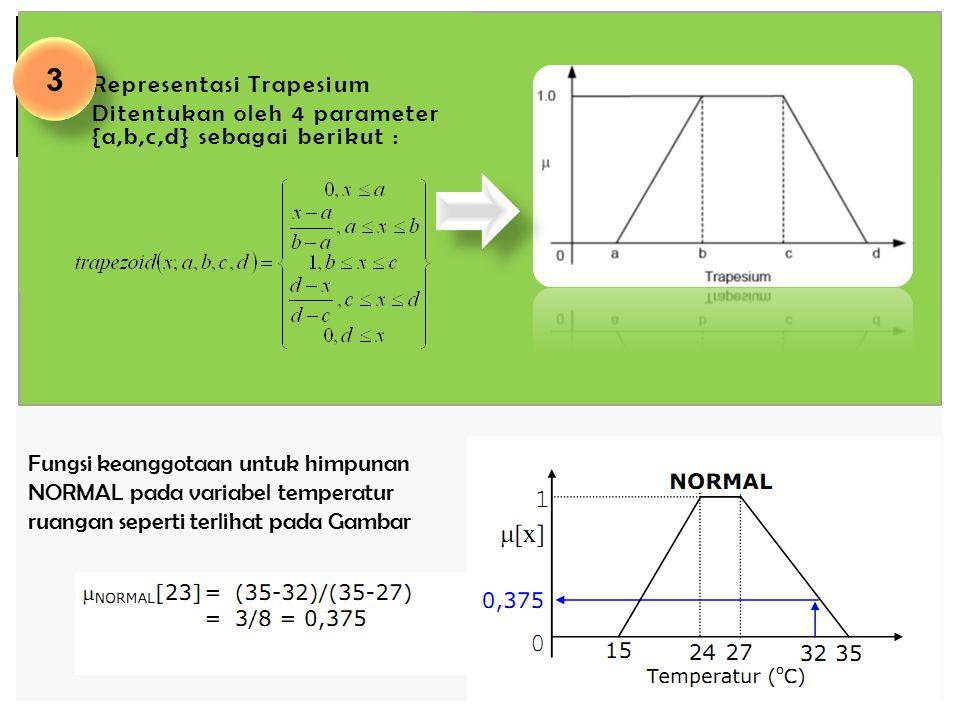 3 Representasi Trapesium