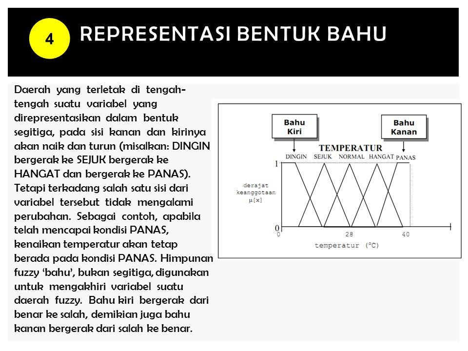 Representasi bentuk BAHU