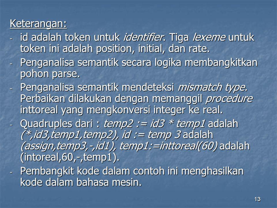 Keterangan: id adalah token untuk identifier. Tiga lexeme untuk token ini adalah position, initial, dan rate.