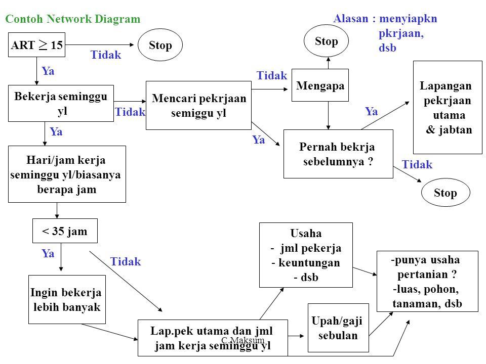 Contoh Network Diagram