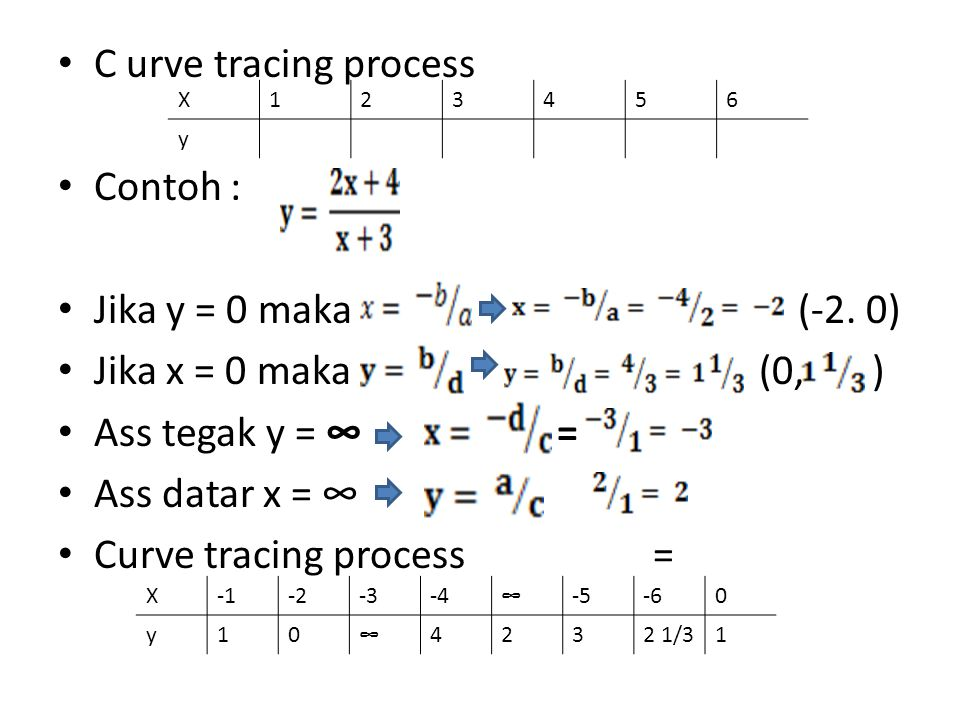 Curve tracing process =