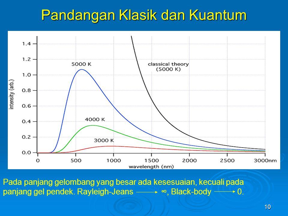 Pandangan Klasik dan Kuantum