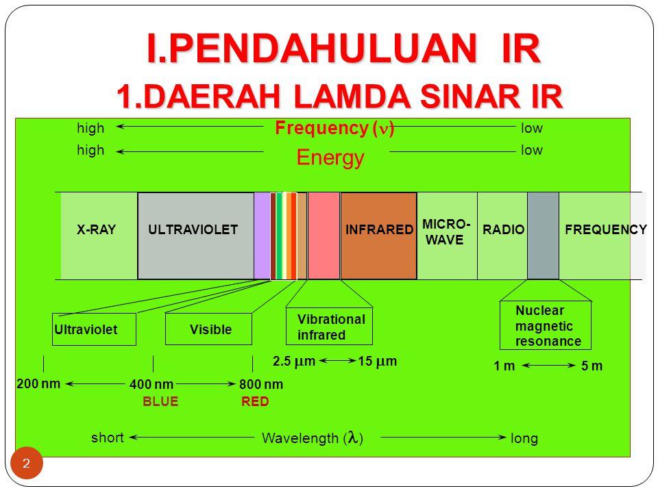 I.PENDAHULUAN IR 1.DAERAH LAMDA SINAR IR Energy Frequency (n) high low