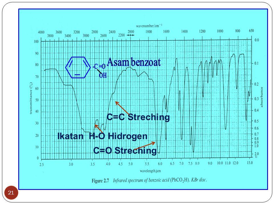 `Spektra asam benzoat C=C Streching Ikatan H-O Hidrogen C=O Streching