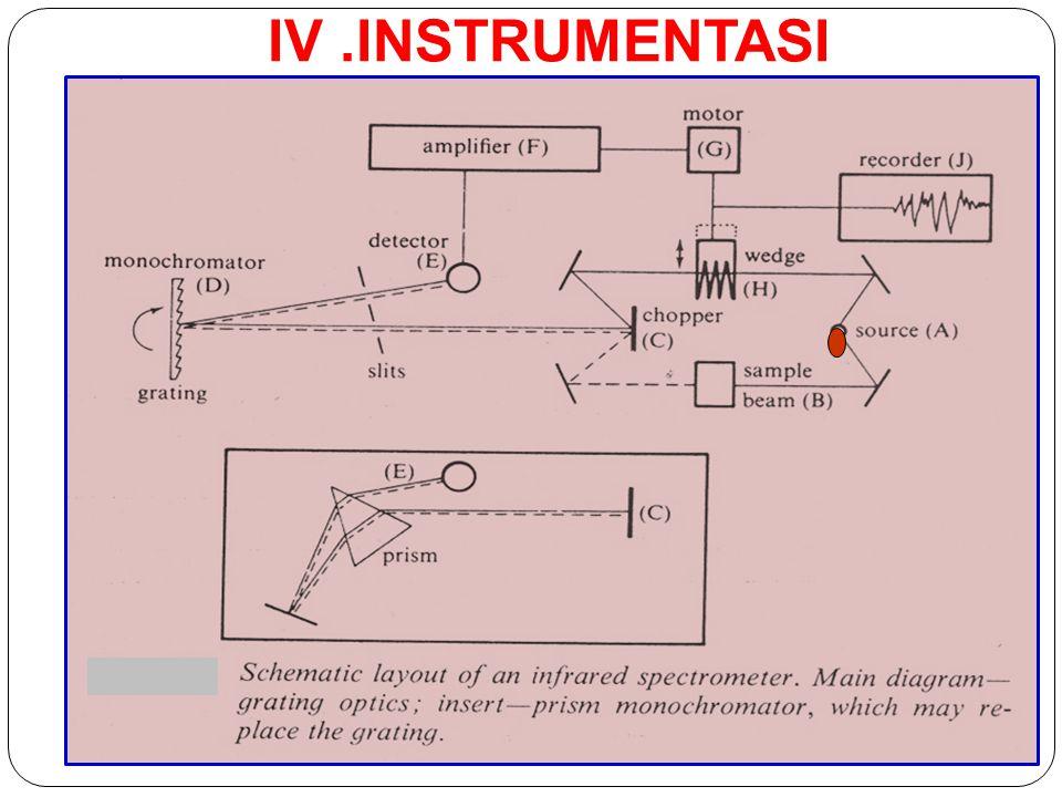 IV .INSTRUMENTASI