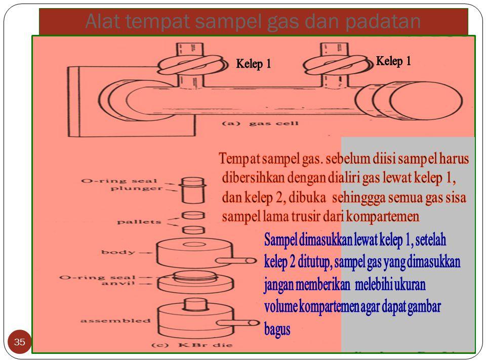 Alat tempat sampel gas dan padatan