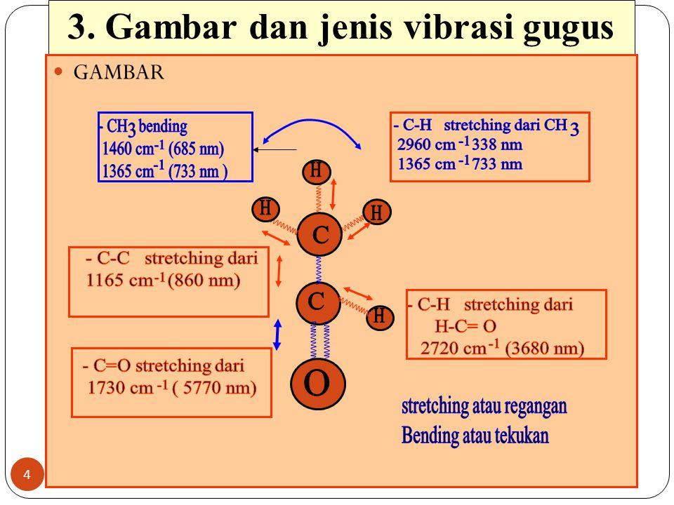 3. Gambar dan jenis vibrasi gugus