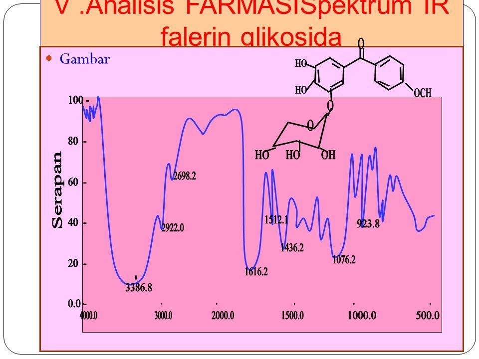 V .Analisis FARMASISpektrum IR falerin glikosida