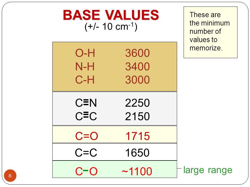 BASE VALUES O-H 3600 N-H 3400 C-H 3000 C N 2250 C C 2150 C=O 1715