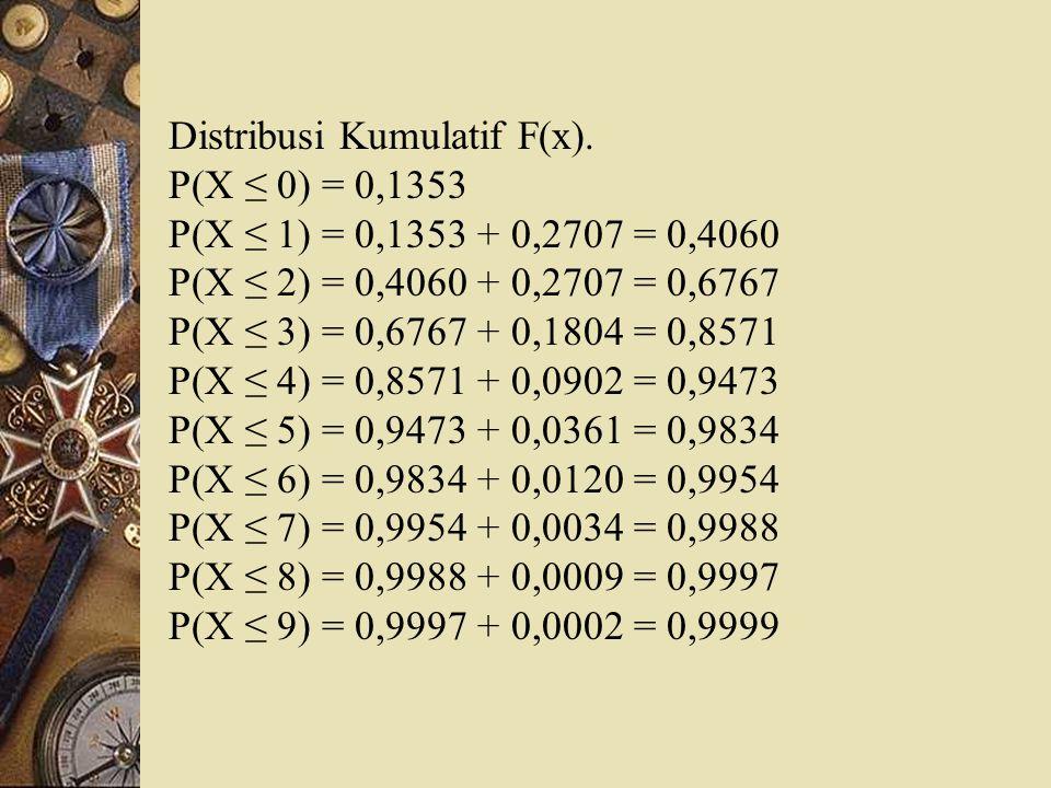 Distribusi Kumulatif F(x).