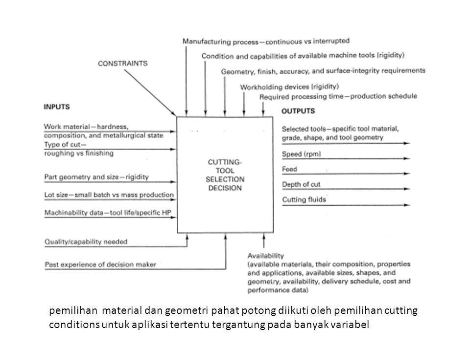 pemilihan material dan geometri pahat potong diikuti oleh pemilihan cutting conditions untuk aplikasi tertentu tergantung pada banyak variabel