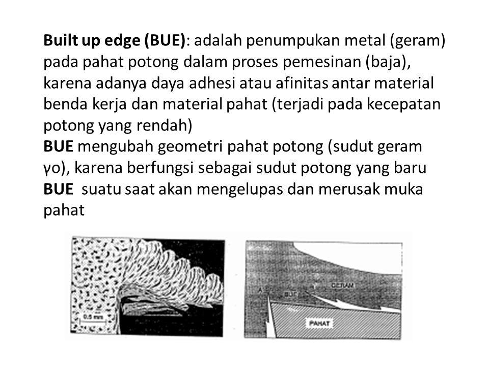 Built up edge (BUE): adalah penumpukan metal (geram) pada pahat potong dalam proses pemesinan (baja), karena adanya daya adhesi atau afinitas antar material benda kerja dan material pahat (terjadi pada kecepatan potong yang rendah)