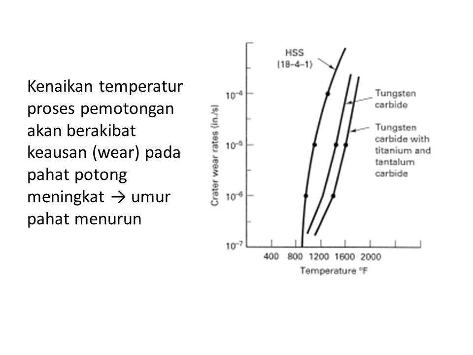 Kenaikan temperatur proses pemotongan akan berakibat keausan (wear) pada pahat potong meningkat → umur pahat menurun