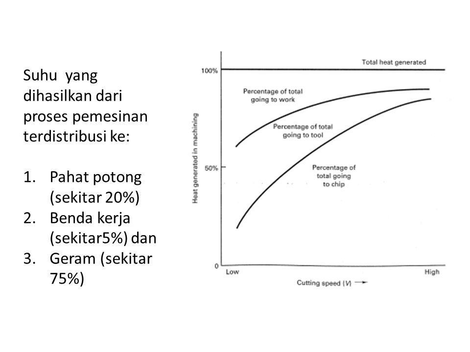 Suhu yang dihasilkan dari proses pemesinan terdistribusi ke: