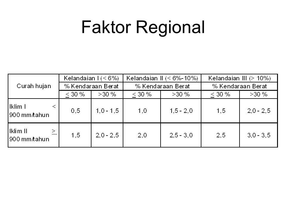 Faktor Regional