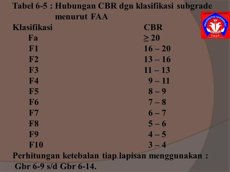 Tabel 6-5 : Hubungan CBR dgn klasifikasi subgrade
