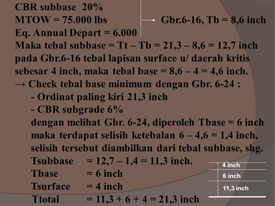 Maka tebal subbase = Tt – Tb = 21,3 – 8,6 = 12,7 inch