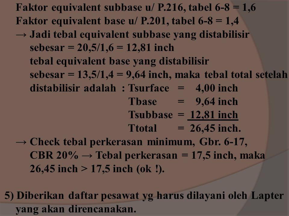 Faktor equivalent subbase u/ P.216, tabel 6-8 = 1,6