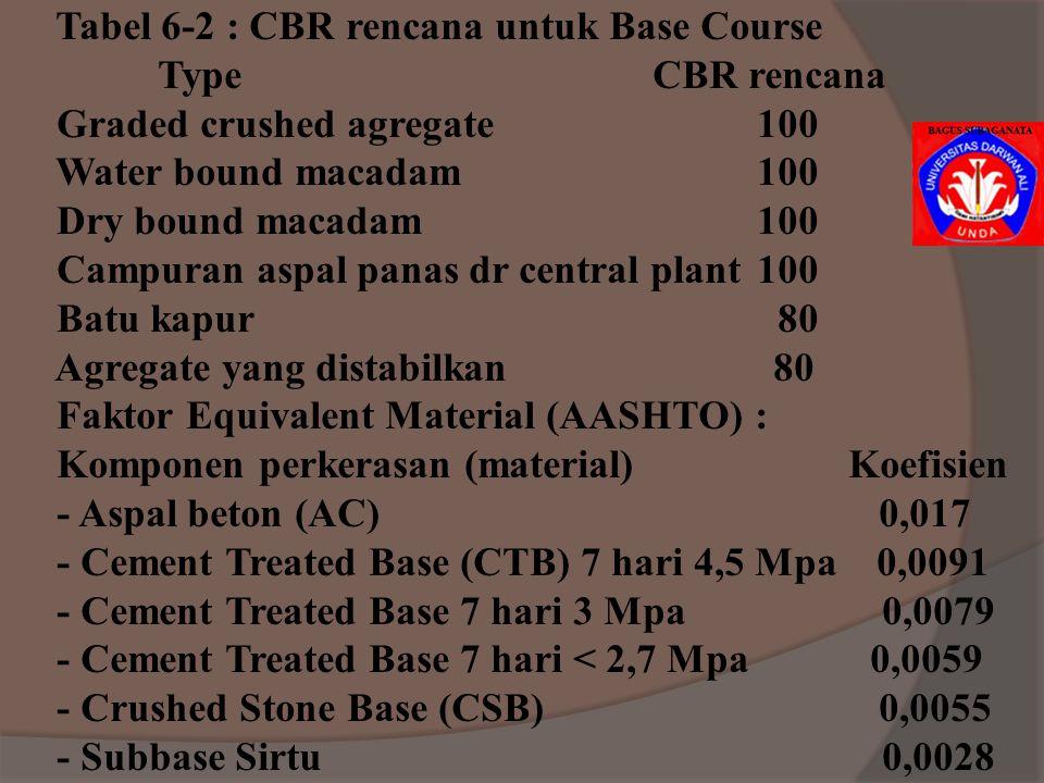 Tabel 6-2 : CBR rencana untuk Base Course