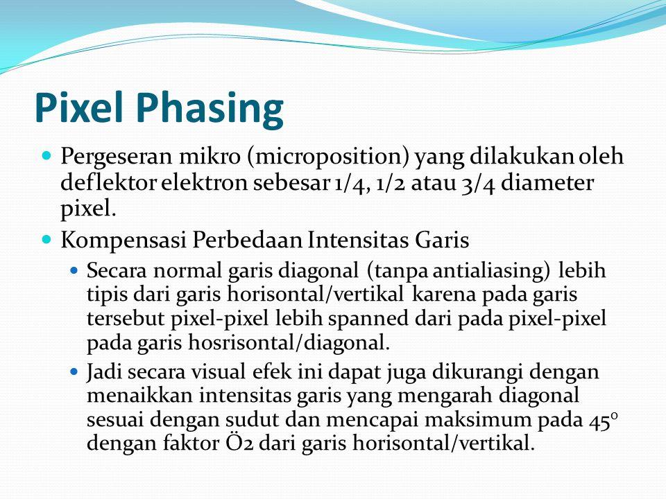 Pixel Phasing Pergeseran mikro (microposition) yang dilakukan oleh deflektor elektron sebesar 1/4, 1/2 atau 3/4 diameter pixel.