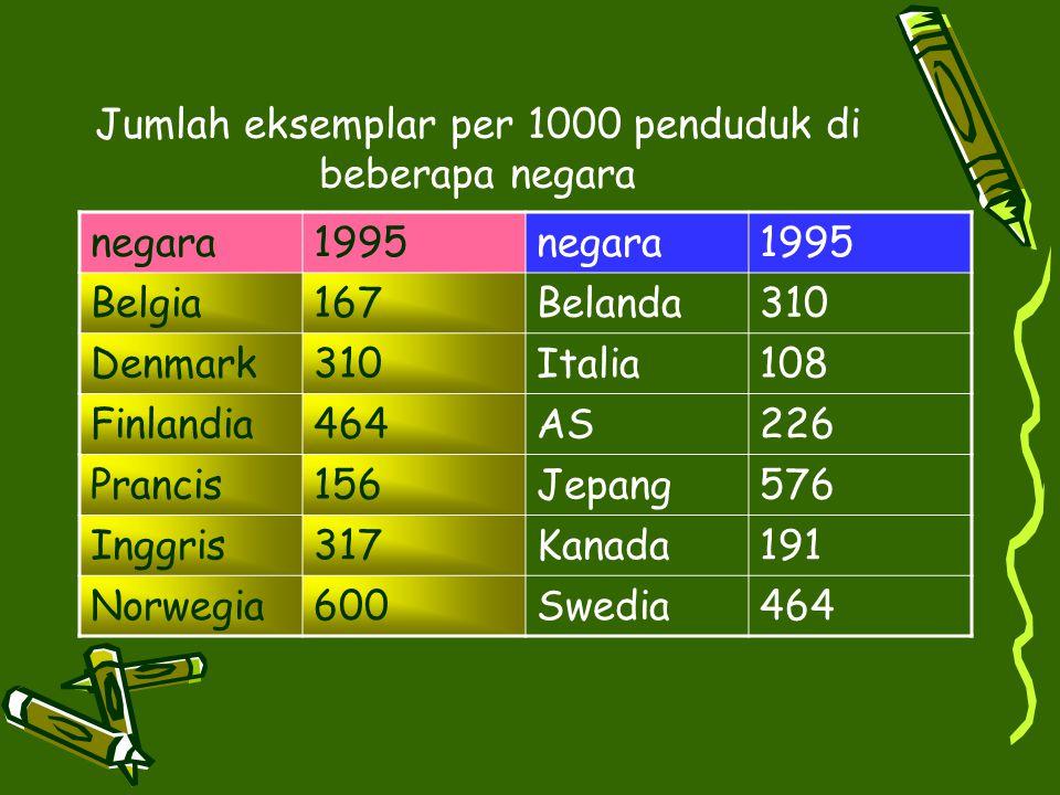 Jumlah eksemplar per 1000 penduduk di beberapa negara