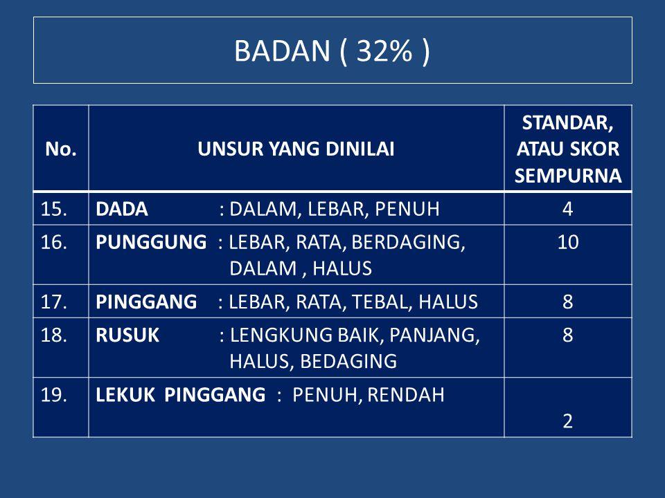 BADAN ( 32% ) No. UNSUR YANG DINILAI STANDAR, ATAU SKOR SEMPURNA 15.