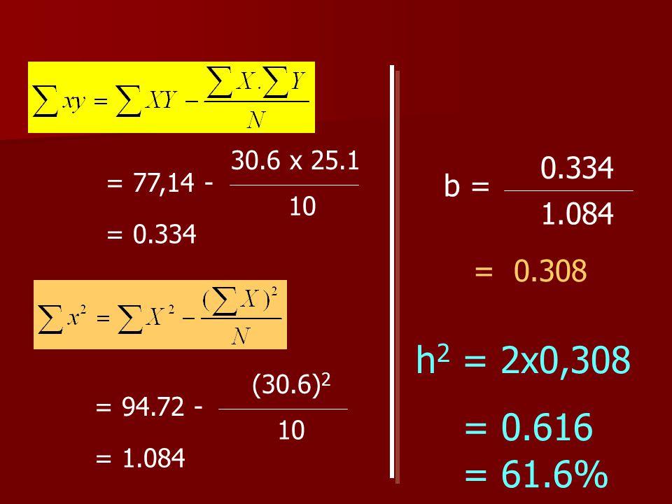 = 77,14 - 30.6 x 25.1. 10. b = 0.334. 1.084. = 0.334. = 0.308. h2 = 2x0,308. = 0.616. = 94.72 -