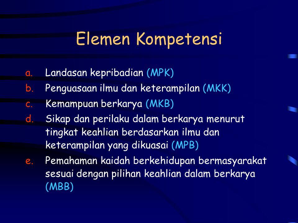 Elemen Kompetensi Landasan kepribadian (MPK)