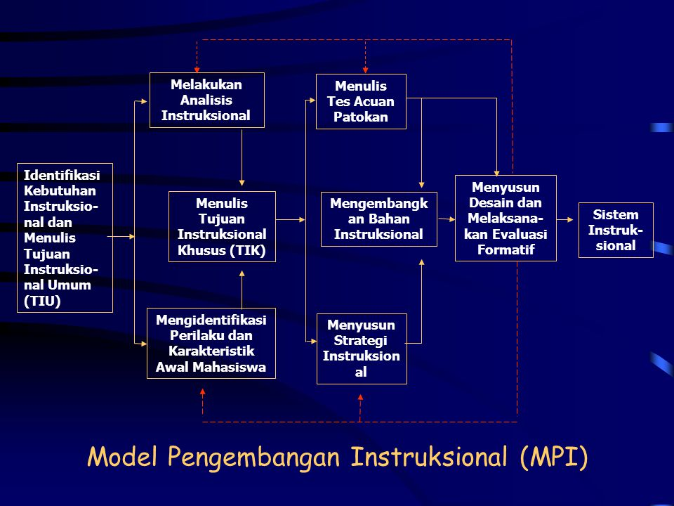 Model Pengembangan Instruksional (MPI)