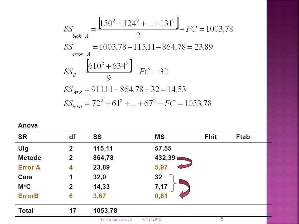 Anova SR df SS MS Fhit Ftab Ulg Metode Error A Cara M*C ErrorB 2 4 1 6