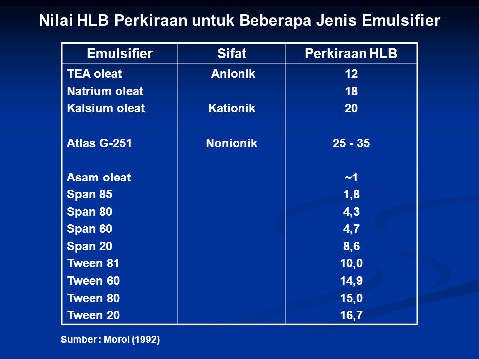 Nilai HLB Perkiraan untuk Beberapa Jenis Emulsifier