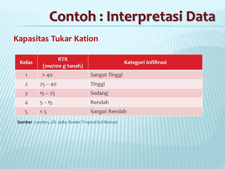 Contoh : Interpretasi Data