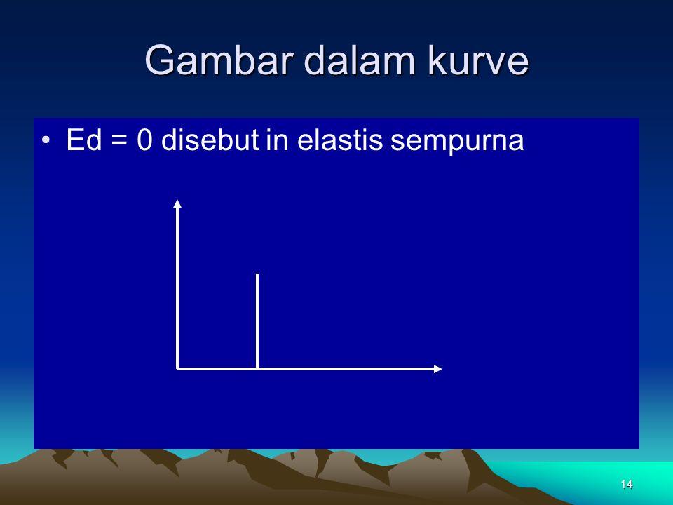 Gambar dalam kurve Ed = 0 disebut in elastis sempurna