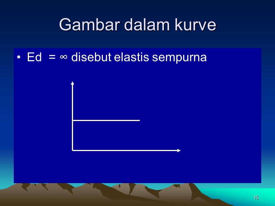 Gambar dalam kurve Ed = ∞ disebut elastis sempurna