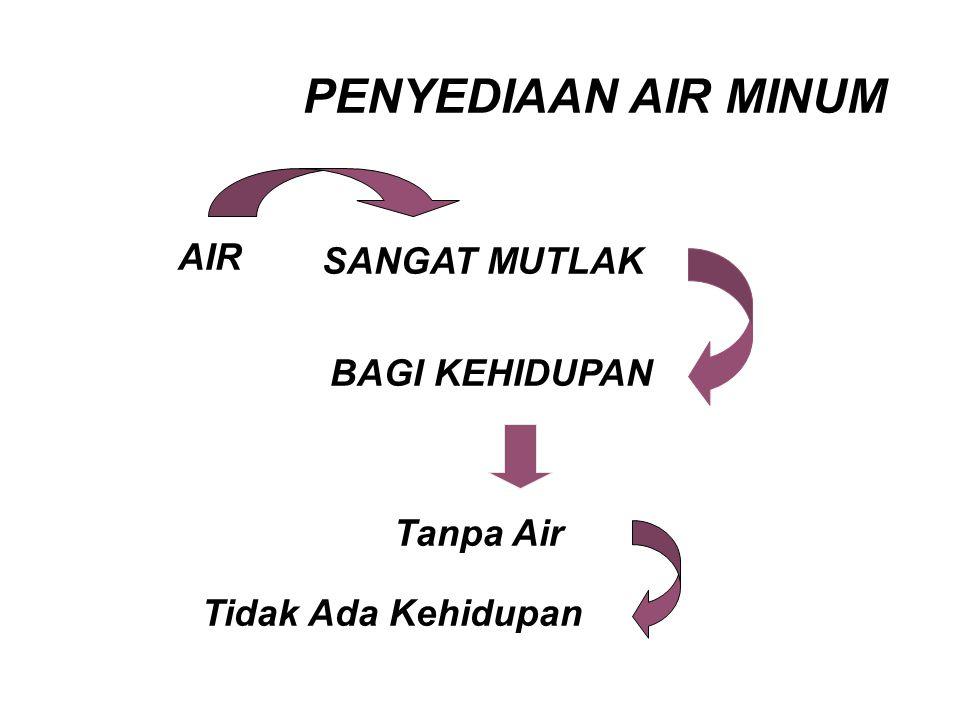 PENYEDIAAN AIR MINUM AIR SANGAT MUTLAK BAGI KEHIDUPAN Tanpa Air