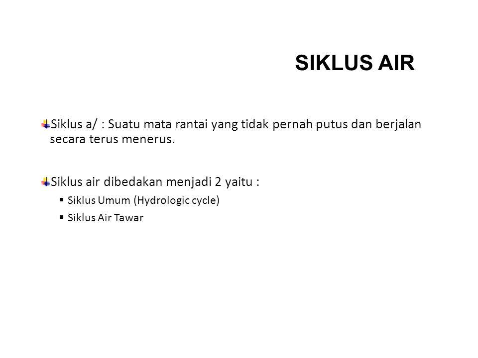SIKLUS AIR Siklus a/ : Suatu mata rantai yang tidak pernah putus dan berjalan secara terus menerus.