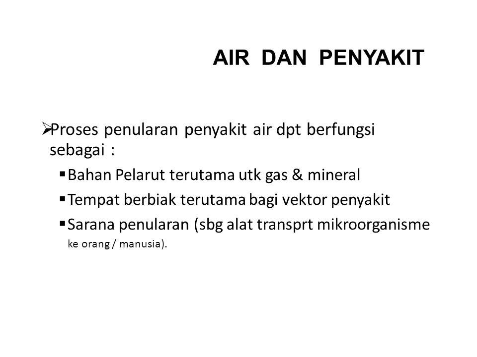 AIR DAN PENYAKIT Proses penularan penyakit air dpt berfungsi sebagai :
