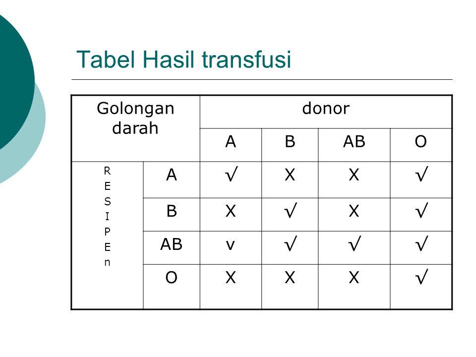 Tabel Hasil transfusi Golongan darah donor A B AB O R E S I P n √ X v