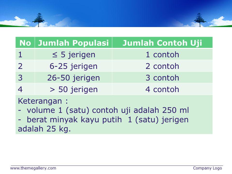 No Jumlah Populasi Jumlah Contoh Uji
