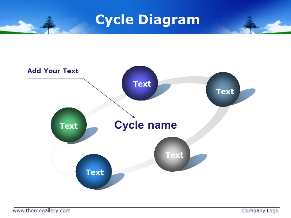 Cycle Diagram Cycle name Text Add Your Text www.themegallery.com