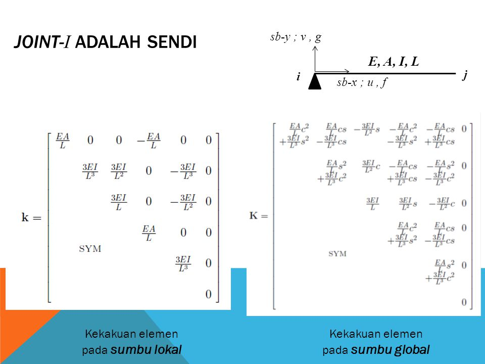 Joint-i adalah SENDI E, A, I, L sb-y ; v , g i j sb-x ; u , f