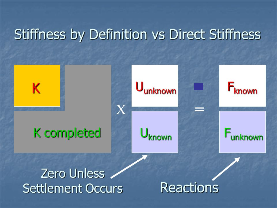 Stiffness by Definition vs Direct Stiffness