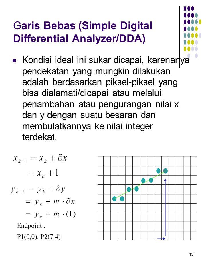 Garis Bebas (Simple Digital Differential Analyzer/DDA)