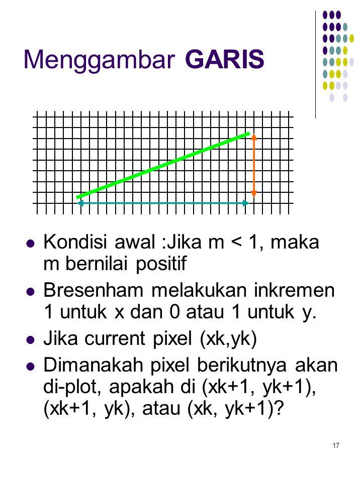 Menggambar GARIS Kondisi awal :Jika m < 1, maka m bernilai positif