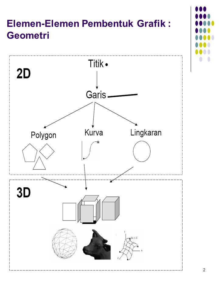 Elemen-Elemen Pembentuk Grafik : Geometri