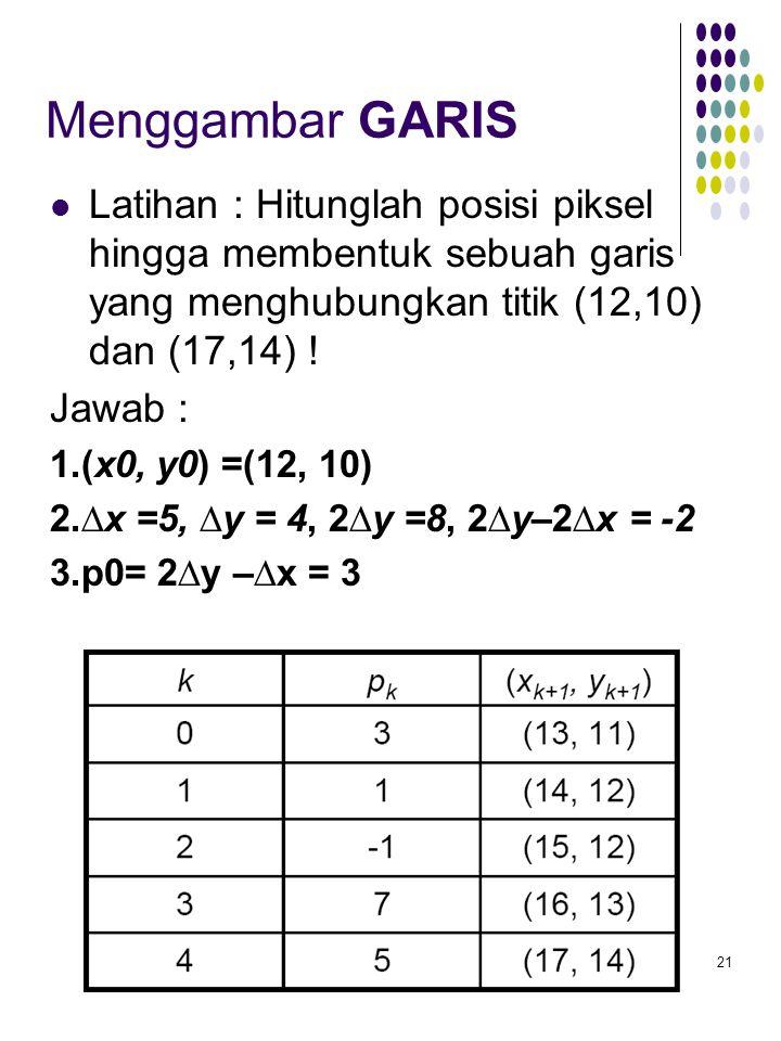 Menggambar GARIS Latihan : Hitunglah posisi piksel hingga membentuk sebuah garis yang menghubungkan titik (12,10) dan (17,14) !