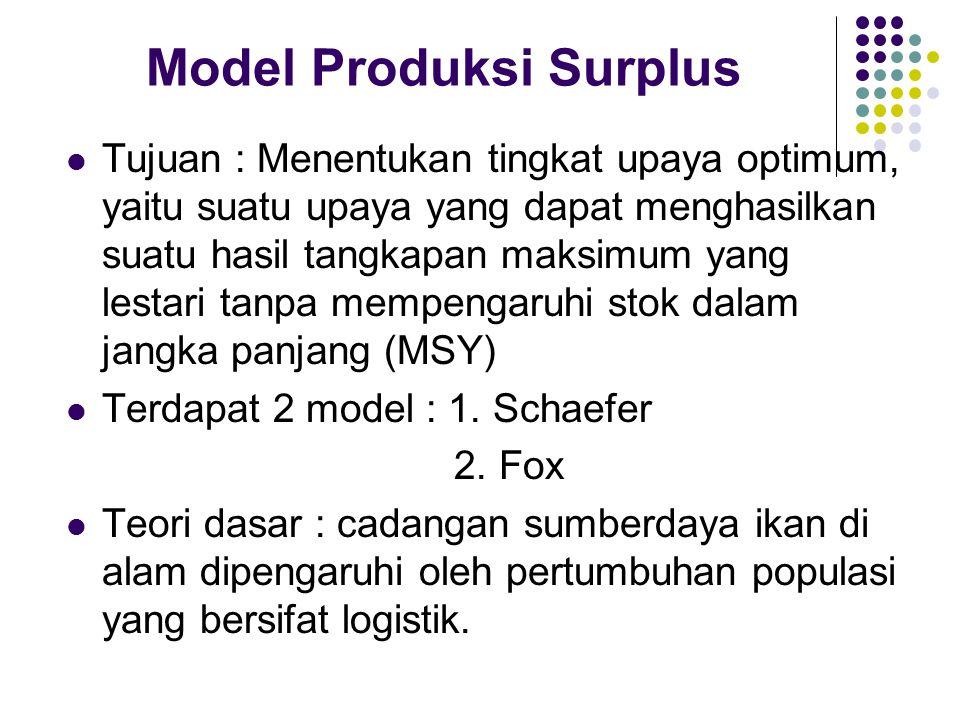 Model Produksi Surplus