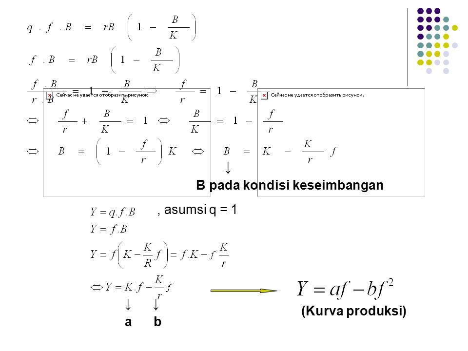 ↓ B pada kondisi keseimbangan , asumsi q = 1 ↓ ↓ a b (Kurva produksi)
