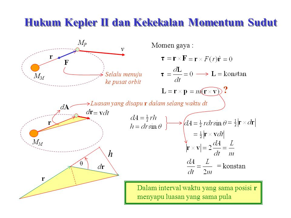 Hukum Kepler II dan Kekekalan Momentum Sudut